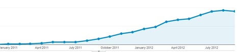 Excel Liberation.: First month over month drop in site visits.. this is hard work | desktop liberation | Scoop.it