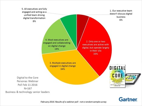 Digital Leadership is a Team Sport - Smarter With Gartner | Leadership, Strategy & Management | Scoop.it