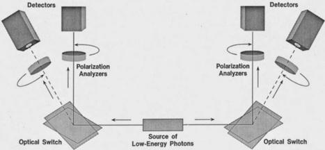 MuonRay: Overview of Quantum Entanglement - Einstein Versus Bohr   Wisdom 1.0   Scoop.it
