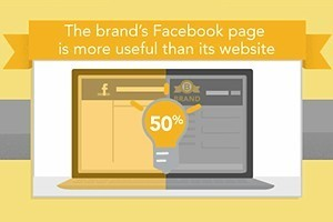 Why Facebook Users 'Like' (and 'Unlike') Brands | Easy Ways To Get Your Own List | Scoop.it