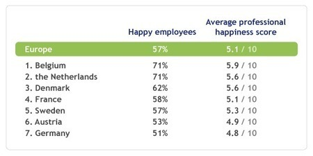 Europeans are unhappy at work | Happy {organisation} | Scoop.it