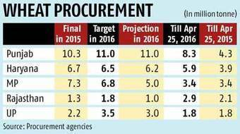 India: Private traders far more active in wheat procurement | WHEAT | Scoop.it