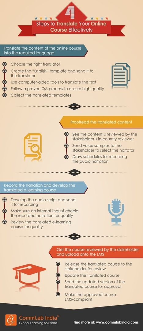 4 Steps to Translate Your Online Course Effectively [Infographic] | e-learning | Scoop.it