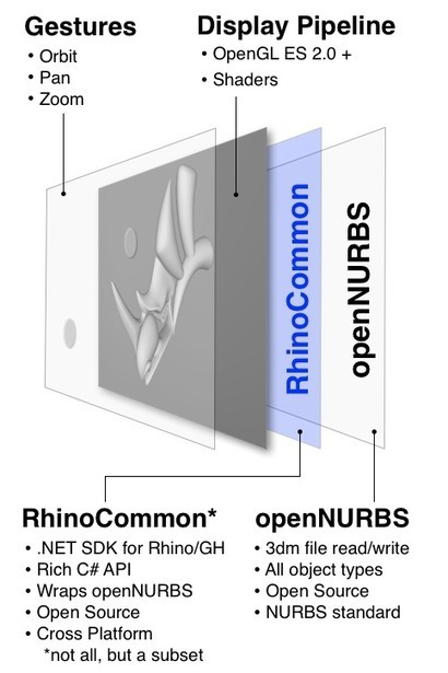 RhinoMobile [McNeel Wiki] | Architecture, design & algorithms | Scoop.it