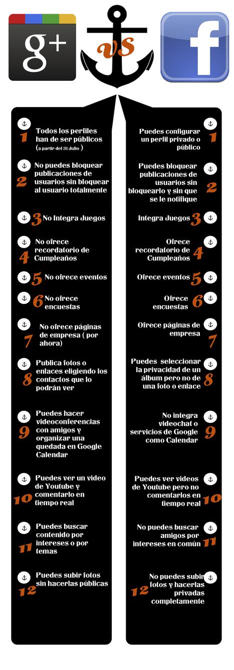 Nueva comparativa en español de Google+ y Facebook | GeeksRoom | herramientas y recursos docentes | Scoop.it