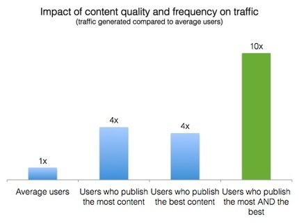 Where content curation traffic comes from and 4 ways to increase yours | Curation & The Future of Publishing | Scoop.it