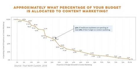 How Hospitals Are Approaching Content Marketing | 6- HOSPITAL 2.0 by PHARMAGEEK | Scoop.it