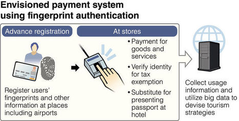 Fingerprints to be tested as 'currency' | Hodgepodge | Scoop.it