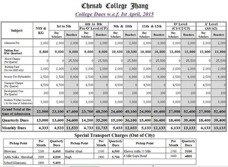 Chenab College Jhang Admission Fee Structure | LearningAll | www.learningall.com | Scoop.it