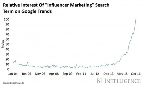 Pinterest edges into influencer marketing | Pinterest | Scoop.it