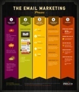 Email Infographics | Email Delivery | Scoop.it