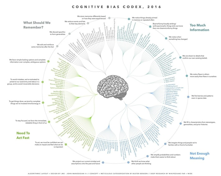 Cognitive Bias Cheat Sheet | Knowledge Broker | Scoop.it