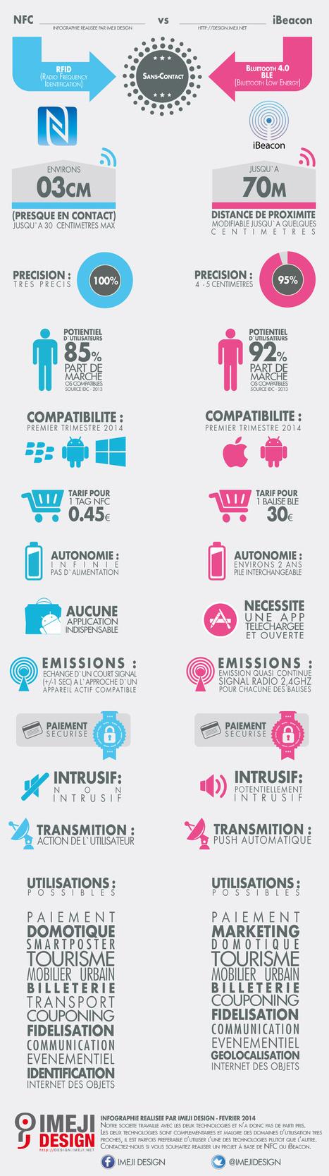 NFC Vs iBeacon by_imeji_design | [vtecl] La technologie NFC | Scoop.it