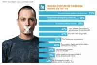 Twitter, Facebook, Google+, LinkedIn : Faut-il publier plus souvent ? | Référencement internet | Scoop.it