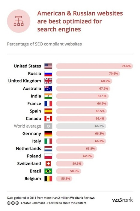 Which countries are best prepared for online success ? - The WooRank Blog | Marketing pour les PME | Scoop.it
