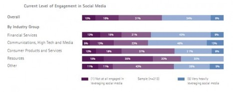 Only 8% of B2B Companies Heavily Engaged in Social Media | Social Media B2B | Enterprise Social Media | Scoop.it