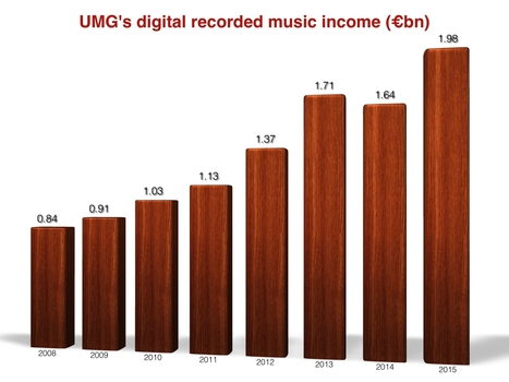 Streaming killing the music business? UMG just posted its biggest revenues in a decade - Music Business Worldwide | A Kind Of Music Story | Scoop.it