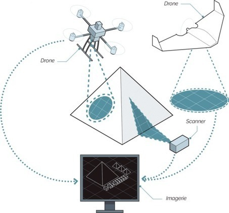 Egypte : des drones pour percer les secrets des pyramides | Clic France | Scoop.it
