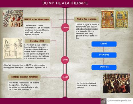 L'Histoire de la médecine et du vin | Ma thèse vin et santé | Scoop.it