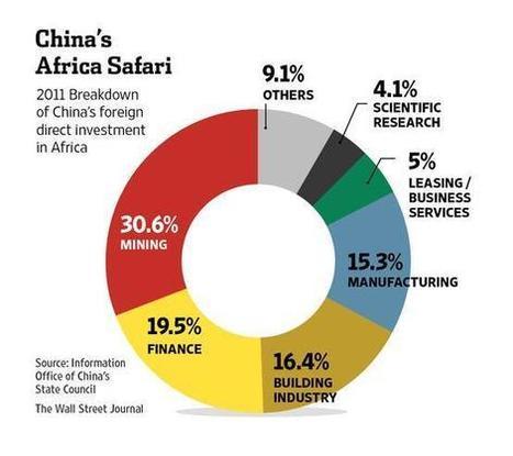 Tweet from @WSJ | Development Economics | Scoop.it