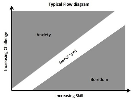 Gamification Dynamics: Flow and Art - Gamasutra | Do the Enterprise 2.0! | Scoop.it