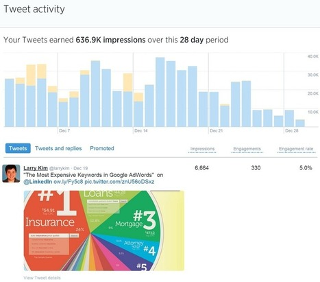 Meet The New Twitter Analytics Tools (From Twitter!) | Uppdrag : Skolbibliotek | Scoop.it
