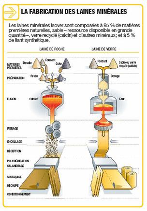 Fabrication isolants en laine minérale : laine de verre et roche | projet isolation thermique T STI2D | Scoop.it