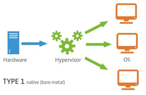 What Does a Hypervisor Do? | Flexiant | | Cloud | Scoop.it