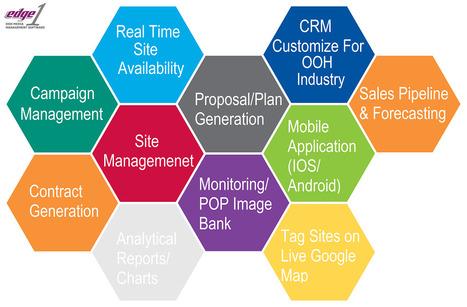 Premium OOH Sites Demand Premium Sales Tool | Outdoor Advertising Software | Scoop.it