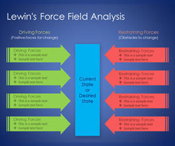 Lewin's Force Field Analysis PowerPoint Template - Free Download at SlideHunter | OD | Scoop.it