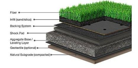 Steps to lay down a perfect artificial Lawn in Hertfordshire. | Apartments on rent | Scoop.it