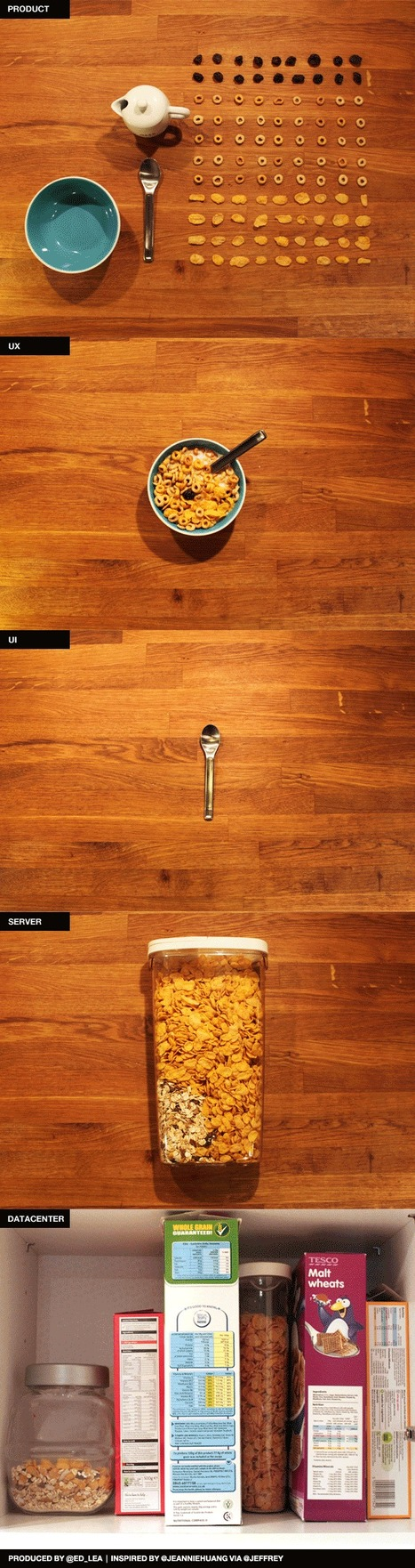 User Experience vs. User Interface Infographic as Cereal | Infographie | Scoop.it