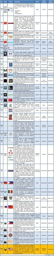 1-15 May 2013 Cyber Attacks Timeline   Cyber Intelligence Feeds   Scoop.it