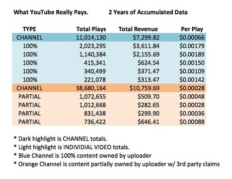 What YouTube Really Pays... Makes Spotify Look Good! | Musicbiz | Scoop.it