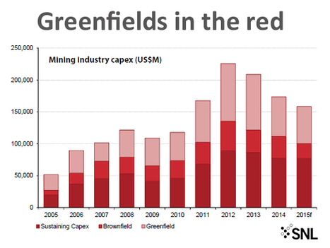 This is the scariest mining chart you'll see today | Energía Solar en Minería | Scoop.it