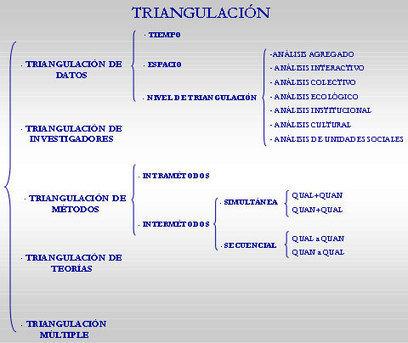 La Triangulación como Estrategia de Investigación en Ciencias Sociales   Matematicas   Scoop.it