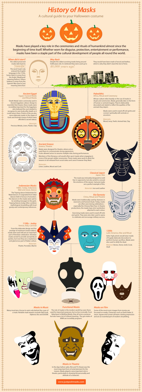 A History Halloween Masks | Educational Apps & Tools | Scoop.it