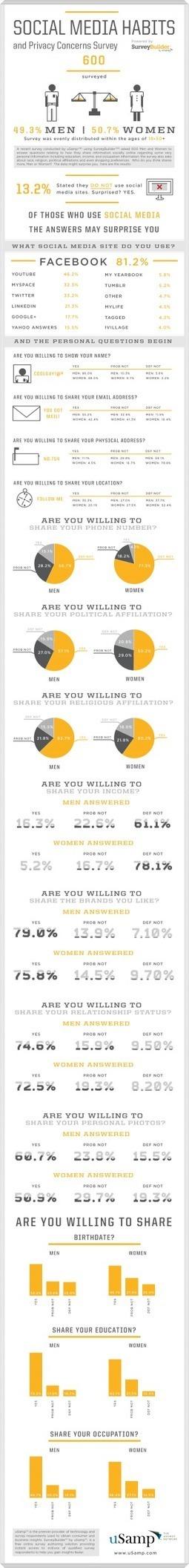 Hábitos de hombres y mujeres en el Social Media #infografia #infographic#socialmedia   Contenidos Digitales   Scoop.it