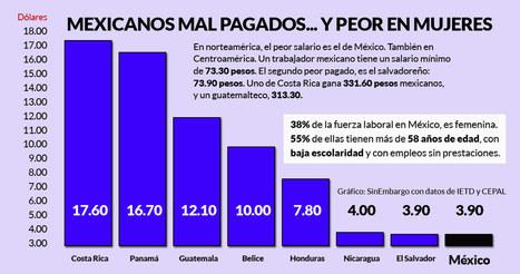 México paga una miseria, y es peor con las mujeres: 55% de las que ganan el mínimo, ni prestaciones | Educacion, ecologia y TIC | Scoop.it