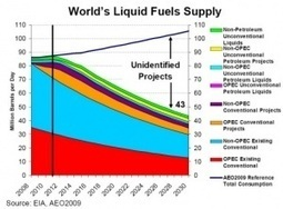 If everyone used as much energy as Americans, we'd run out of oil in 9years | Africa and Beyond | Scoop.it