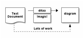 ditaa - Diagrams Through ASCII Art | ASCII Art | Scoop.it