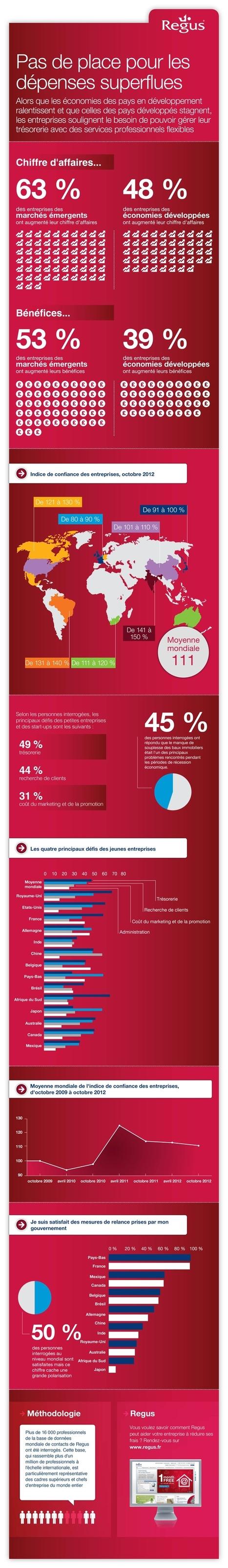 Malgré la crise, 50 % des entreprises continuent à faire des bénéfices   Le monde du travail   Scoop.it
