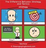 What is strategy? - The Engaging Brand | Marketing | Scoop.it