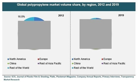 Polypropylene Market For Packaging, Automotive, Consumer Products, Electrical & Electronics, Construction and Other End-User Industries - Global Industry Analysis, Size, Share, Growth, Trends and F... | Transparenc Market Research | Scoop.it