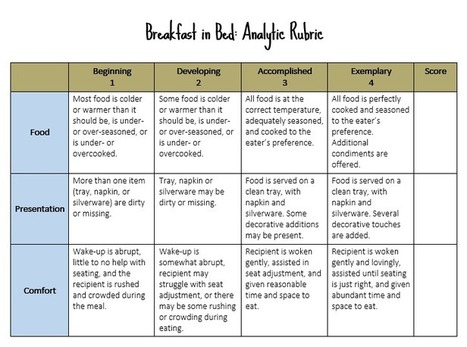 Know Your Terms: Holistic, Analytic, and Single-Point Rubrics | Educating Diverse Learners | Scoop.it