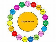 Las preposiciones en español - ejercicios | Español para los más pequeños | Scoop.it