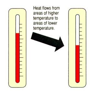What is heat? | Thermal Energy | Scoop.it