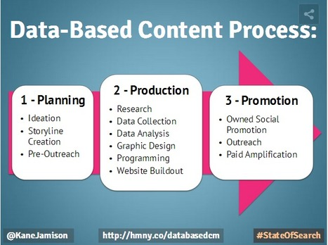 Data-Based CONTENT MARKETING That Won't Break The Bank   Defining New Media   Scoop.it