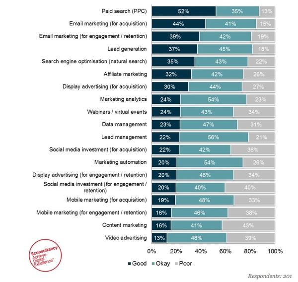ROI from video, mobile & content marketing is hardest to measure: report - Econsultancy | The Marketing Technology Alert | Scoop.it