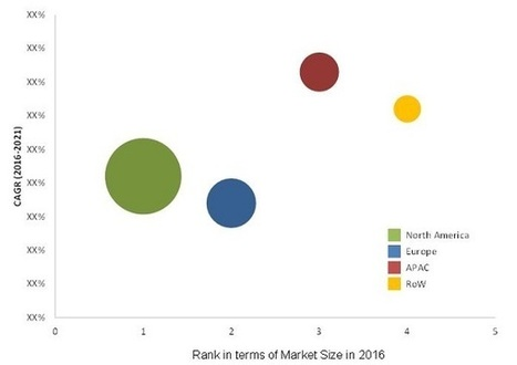 Blood Gas Analyzer Market by Product & Player - 2021 | MarketsandMarkets | Micro Market Monitor | Scoop.it